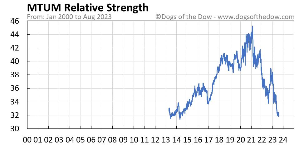 MTUM relative strength chart