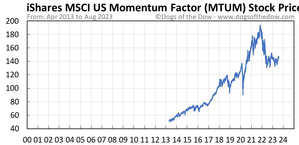 MTUM stock price chart