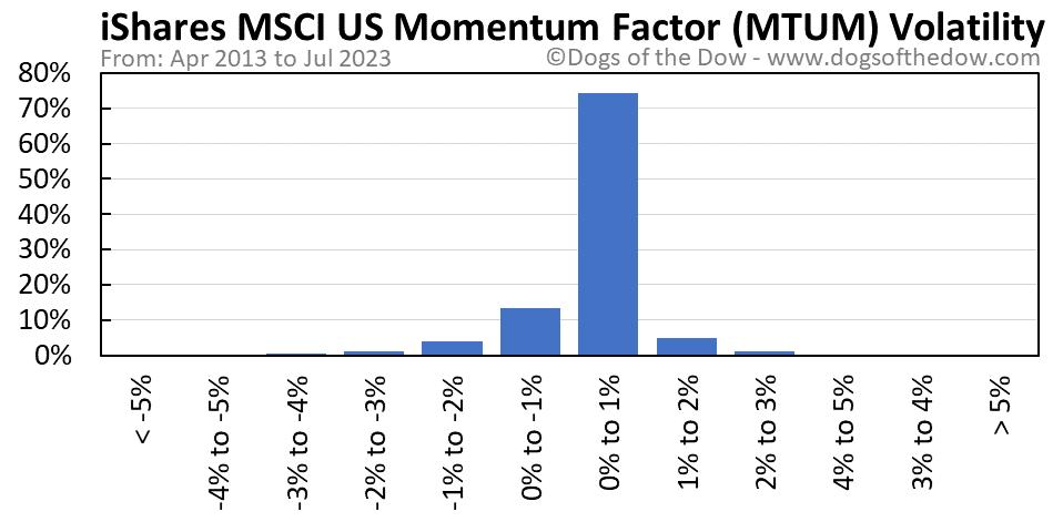 MTUM volatility chart