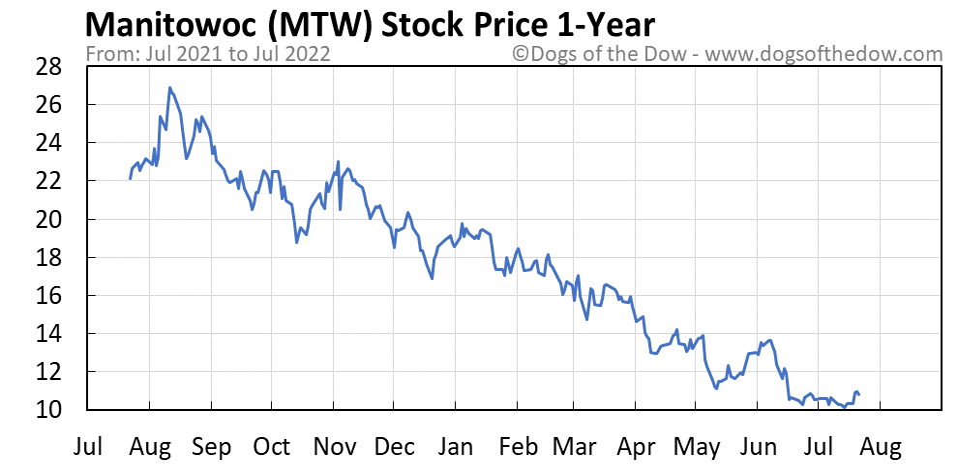 MTW 1-year stock price chart