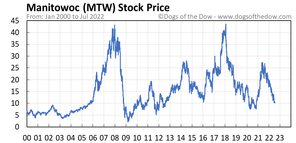 MTW stock price chart