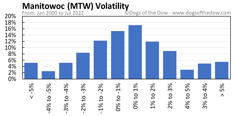MTW volatility chart