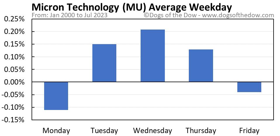 MU average weekday chart