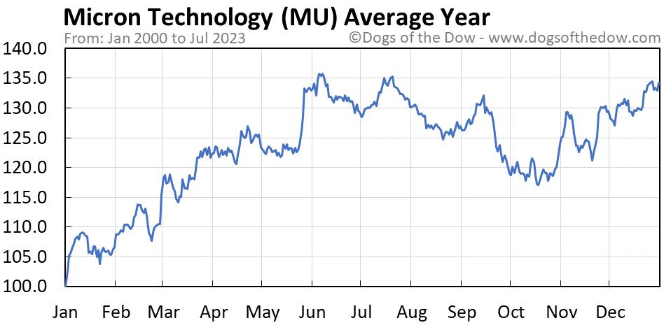 MU average year chart