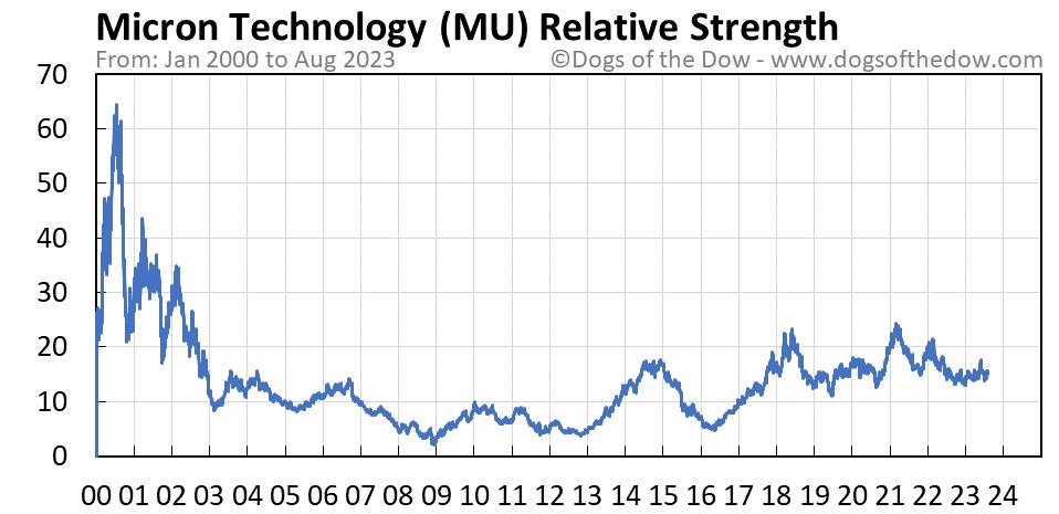 MU relative strength chart