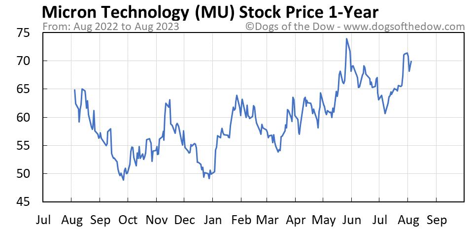 MU 1-year stock price chart