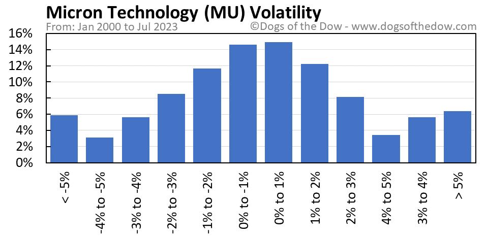 MU volatility chart