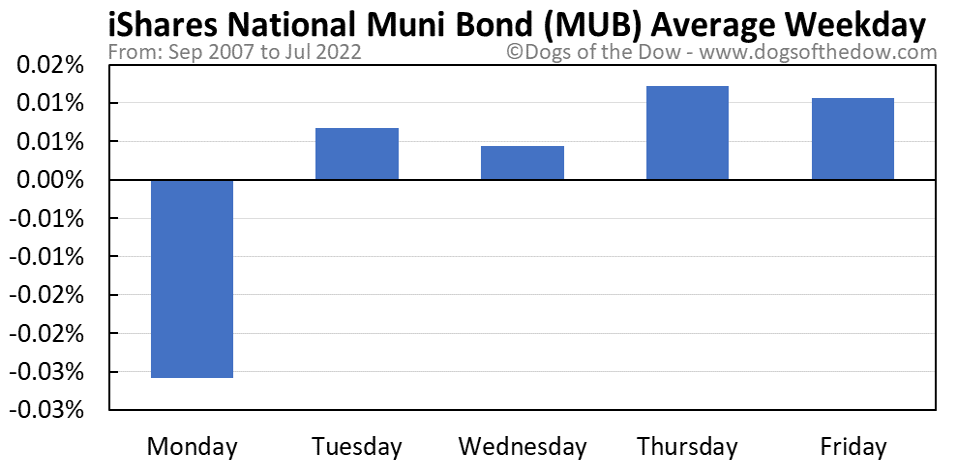 MUB average weekday chart