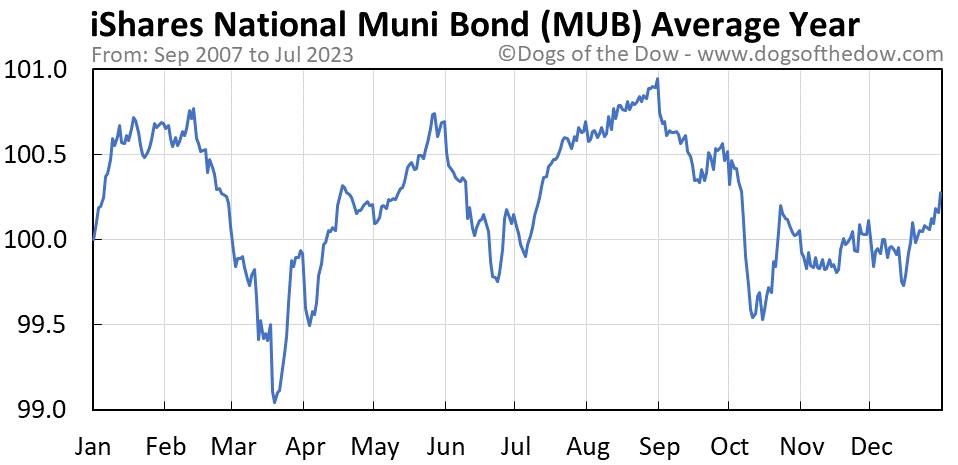MUB average year chart