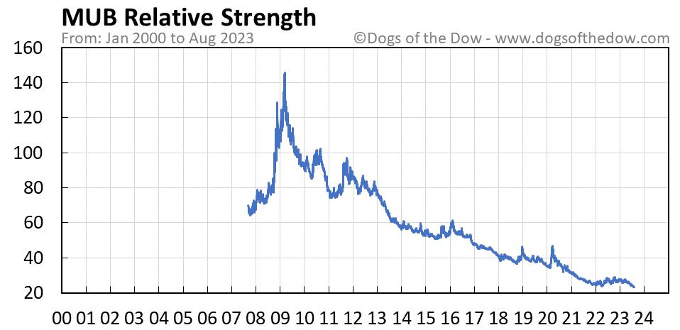 MUB relative strength chart