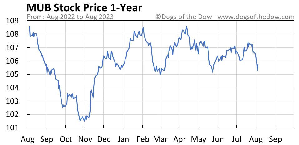 MUB 1-year stock price chart