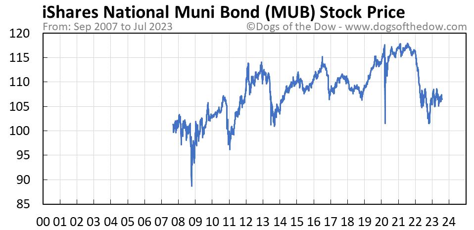 MUB stock price chart