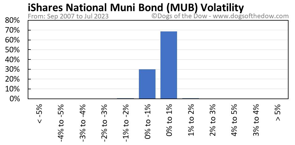 MUB volatility chart