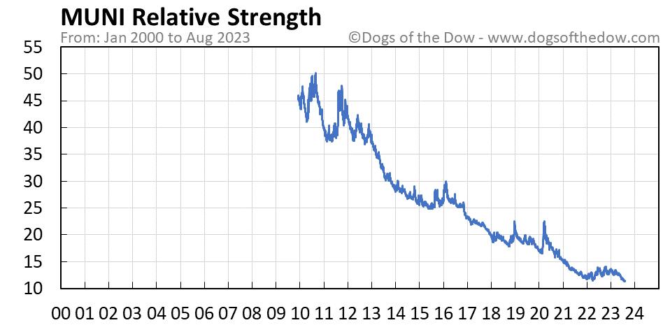 MUNI relative strength chart