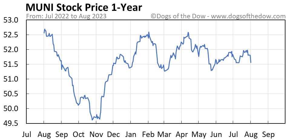 MUNI 1-year stock price chart