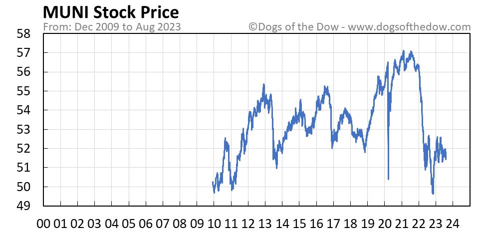 MUNI stock price chart