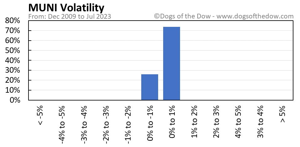 MUNI volatility chart