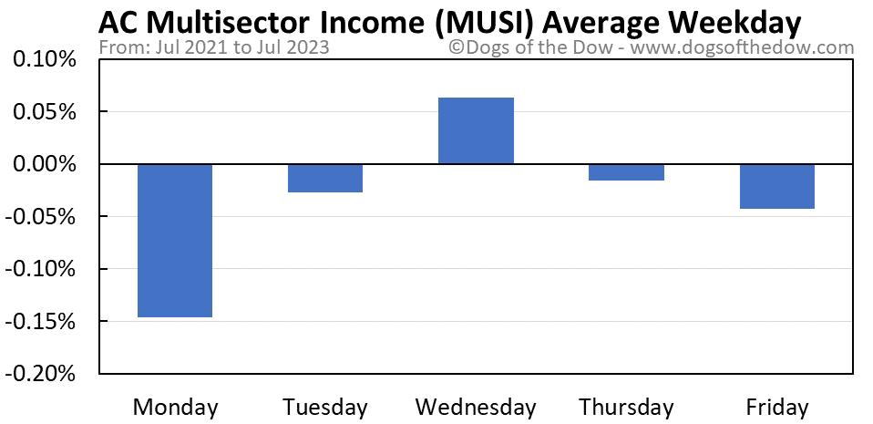 MUSI average weekday chart