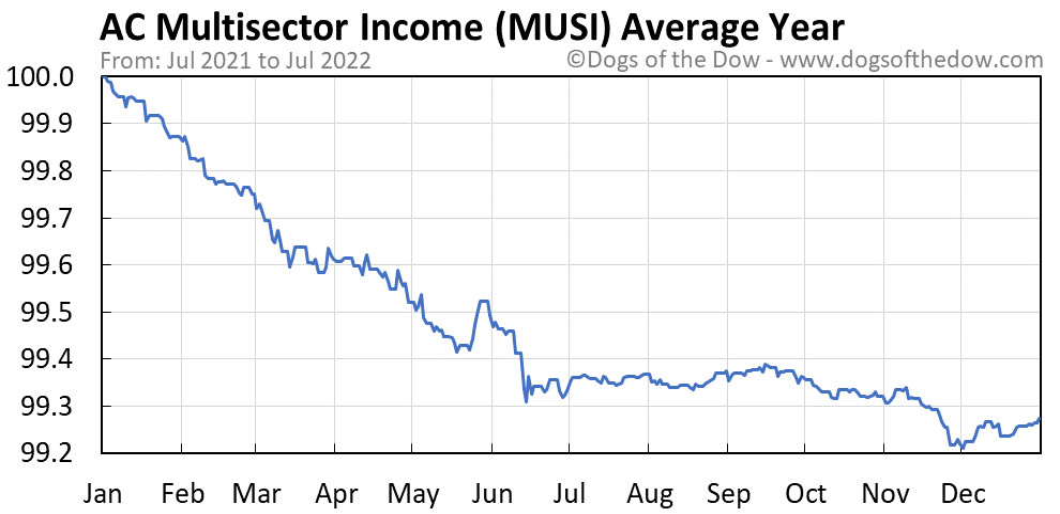 MUSI average year chart