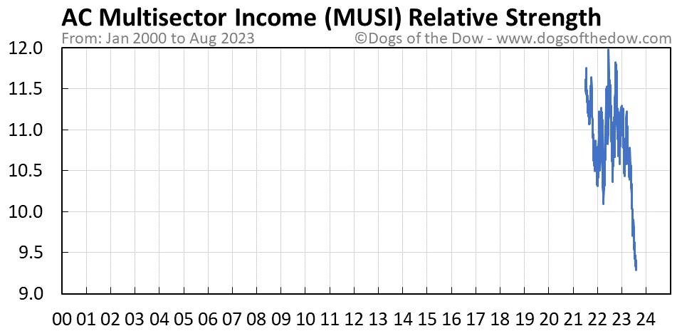 MUSI relative strength chart