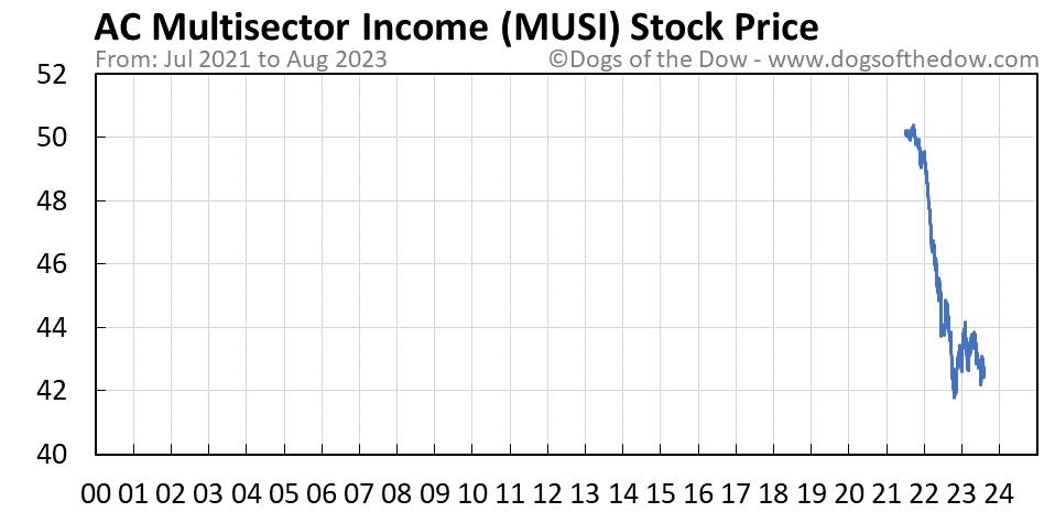 MUSI stock price chart