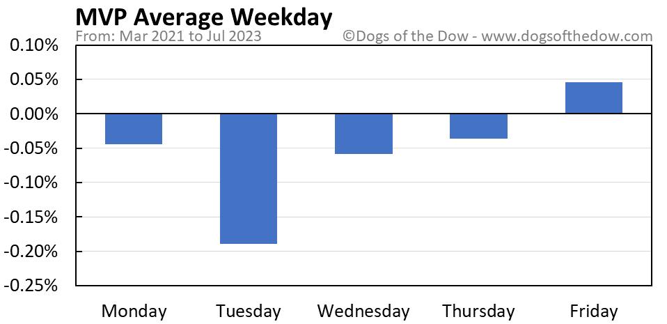 MVP average weekday chart
