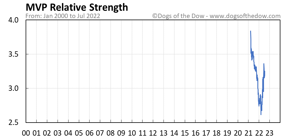 MVP relative strength chart