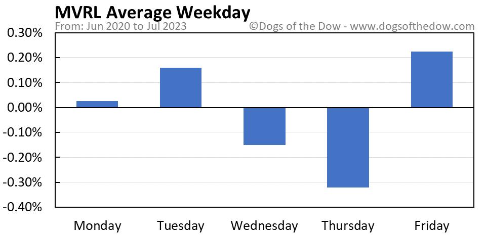 MVRL average weekday chart