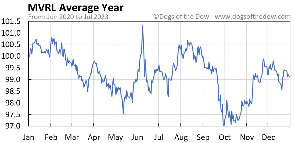 MVRL average year chart