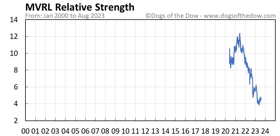 MVRL relative strength chart