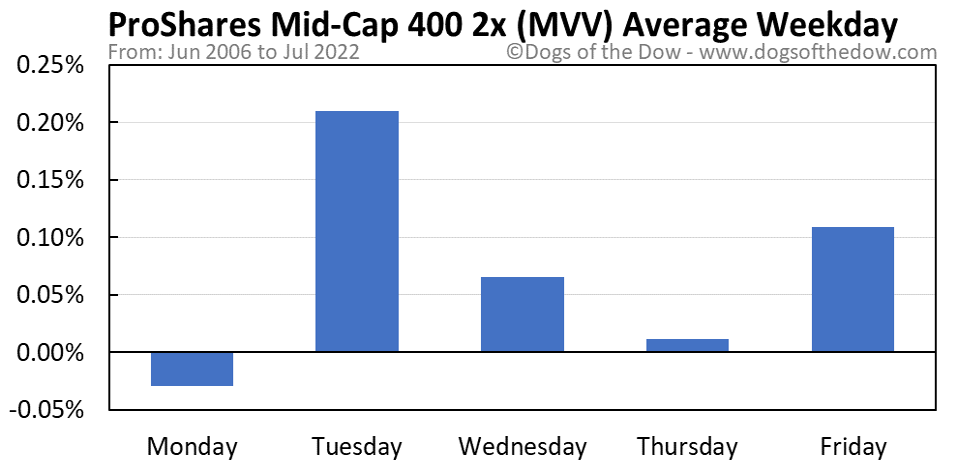 MVV average weekday chart