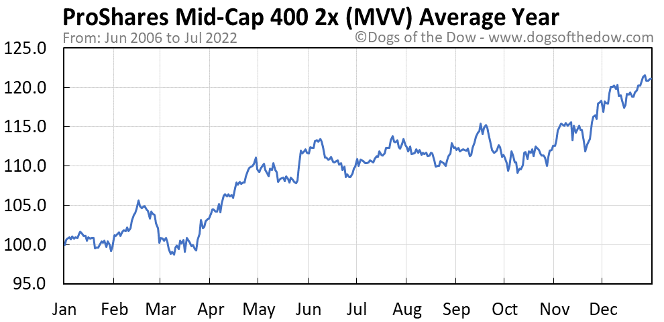 MVV average year chart