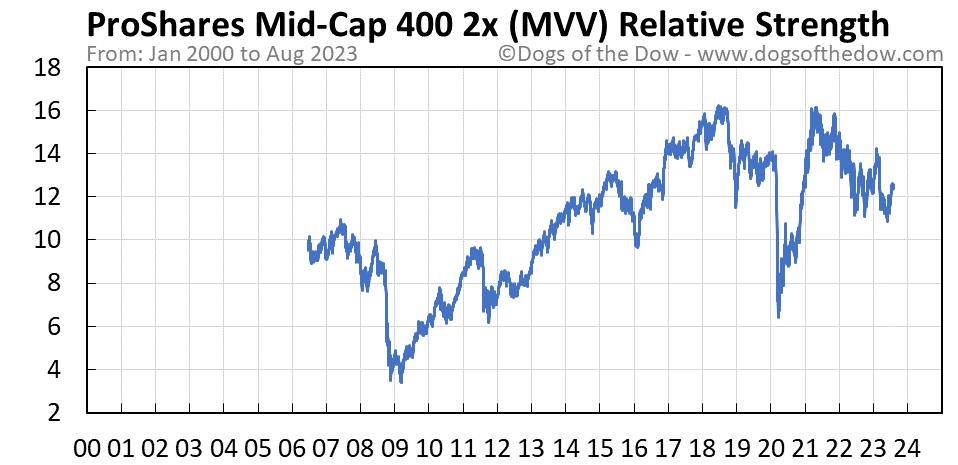 MVV relative strength chart