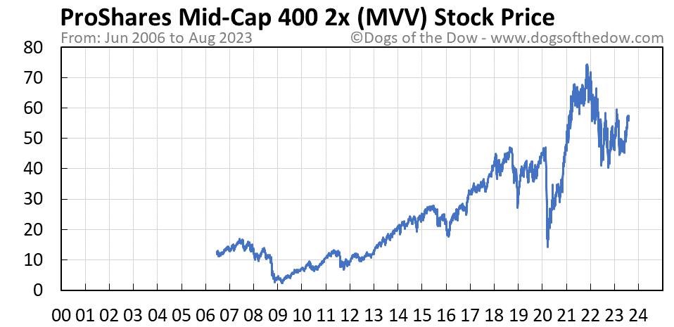 MVV stock price chart