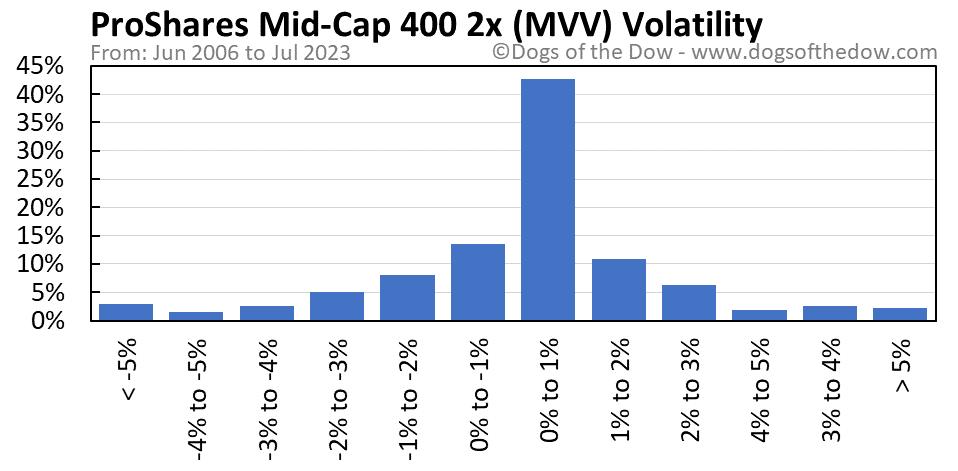 MVV volatility chart