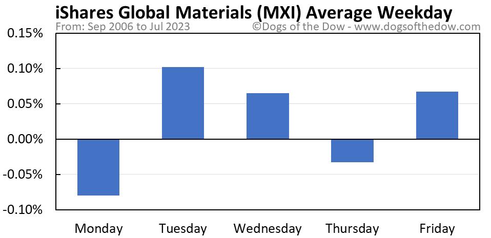 MXI average weekday chart
