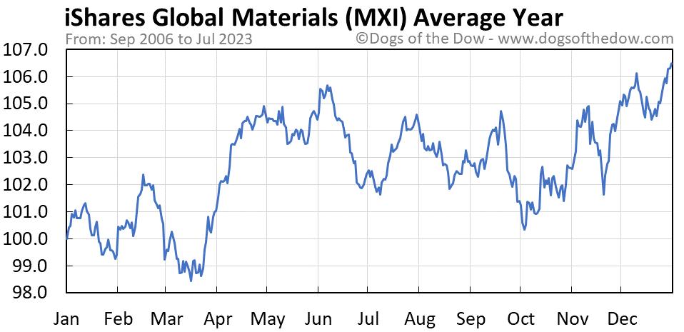 MXI average year chart