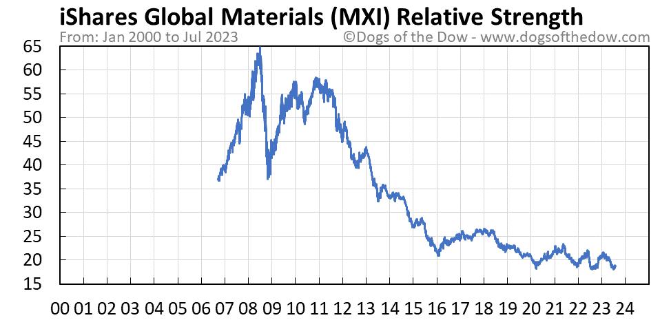 MXI relative strength chart