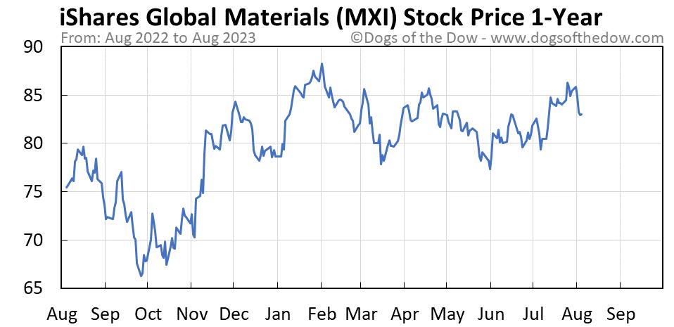 MXI 1-year stock price chart