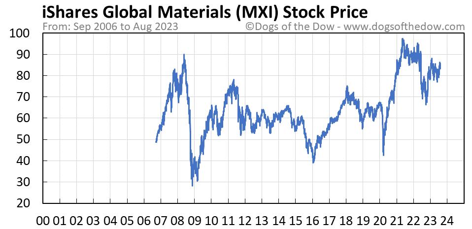 MXI stock price chart