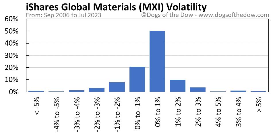 MXI volatility chart