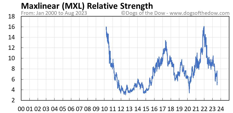 MXL relative strength chart