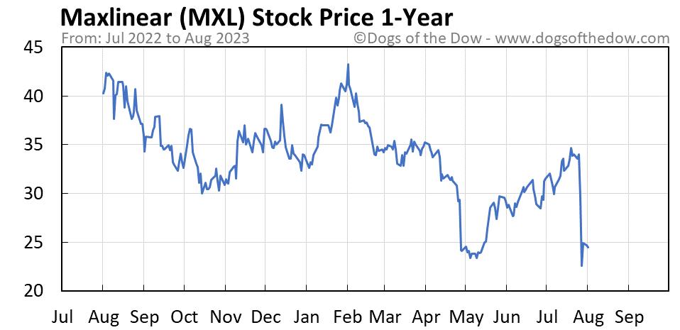 MXL 1-year stock price chart