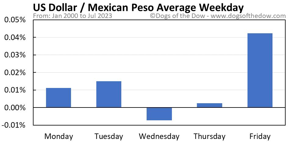 US Dollar vs Mexican Peso average weekday chart