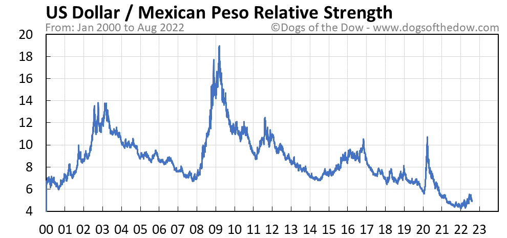 US Dollar vs Mexican Peso relative strength chart