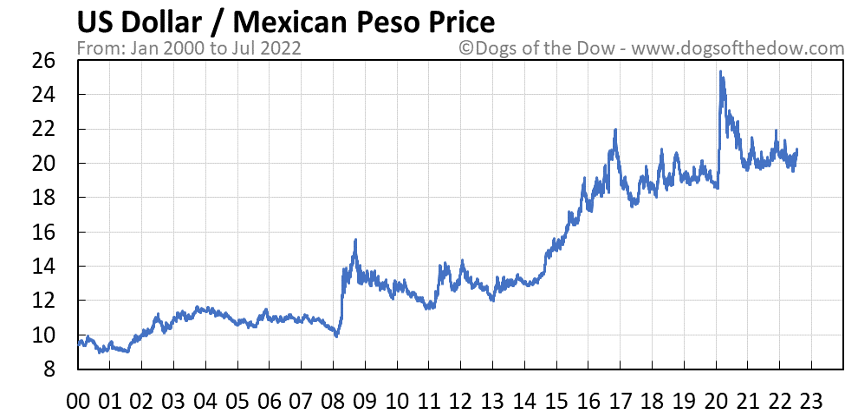 US Dollar vs Mexican Peso stock price chart