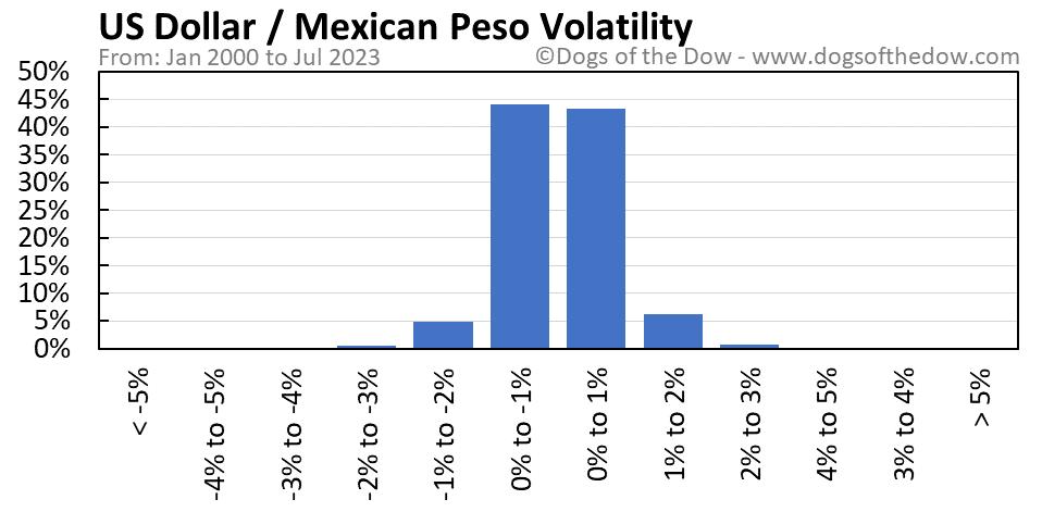 US Dollar vs Mexican Peso volatility chart