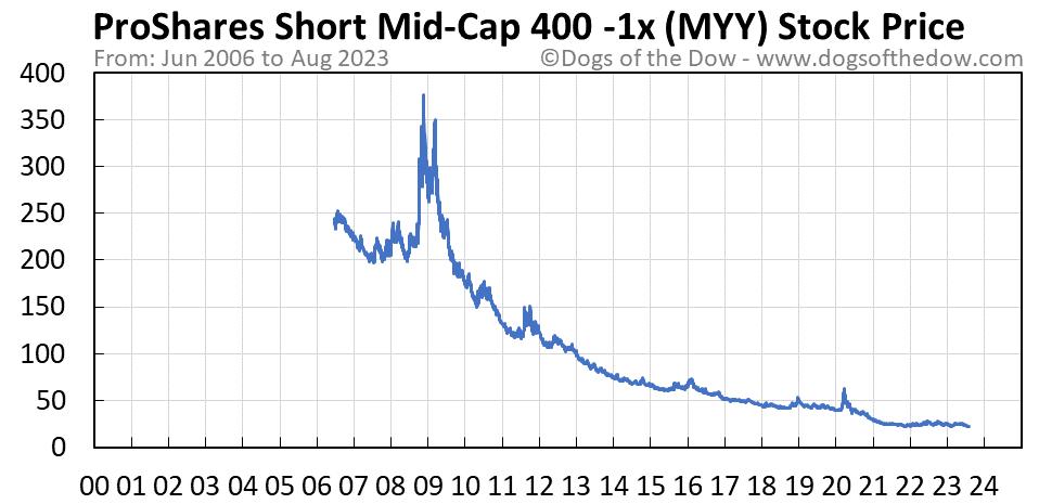 MYY stock price chart