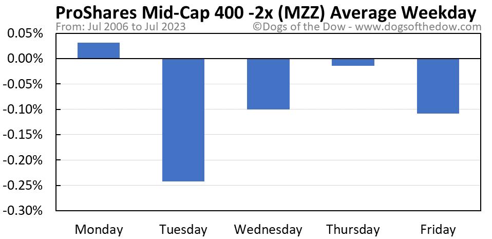 MZZ average weekday chart