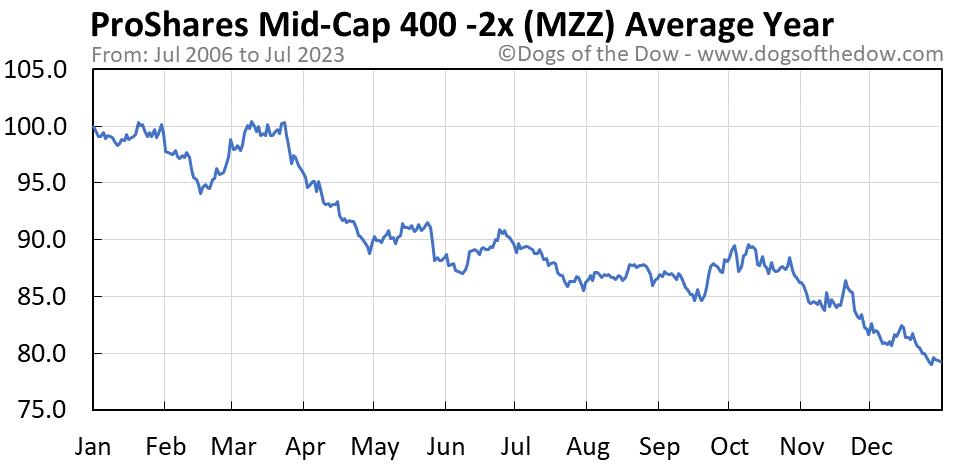 MZZ average year chart